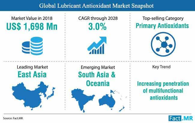 global lubricant antioxidant market snapshot