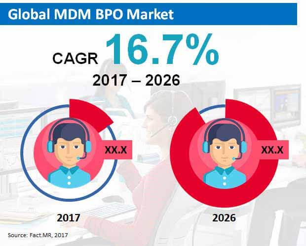 global mdm bpo market