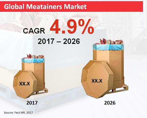 global meatainers market