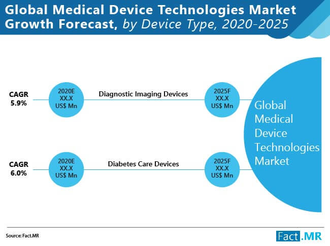 global medical device technologies market growth forecast by device type