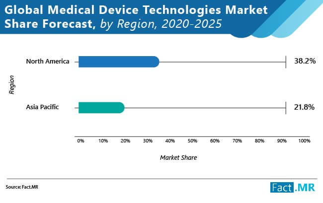global medical device technologies market share forecast by region