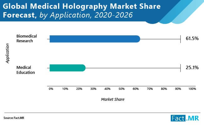 global medical holography market share forecast by application