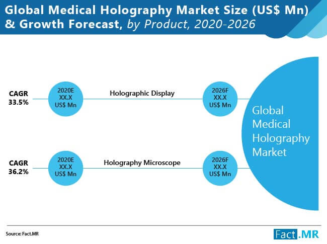 global medical holography market size growth forecast