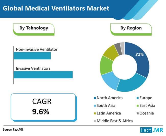 global medical ventilators market