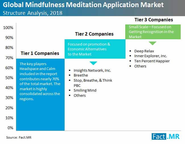 global mindfulness meditation application market