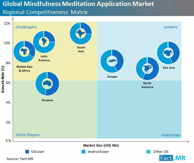 global mindfulness meditation application market regional competitive matrix