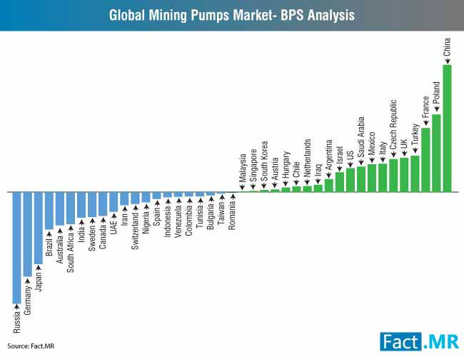global mining pumps market bps analysis new 2