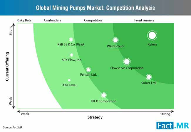 global mining pumps market competition analysis