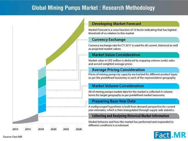 global mining pumps market research methodology