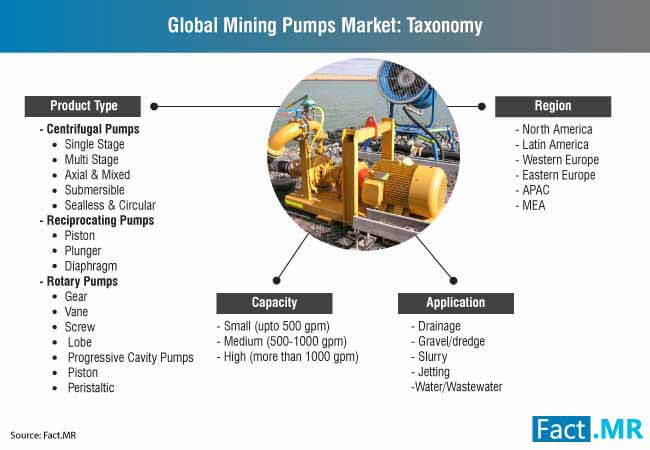 global mining pumps market taxonomy