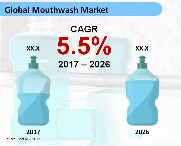 global mouthwash market
