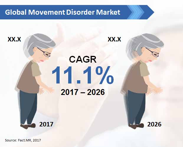 global movement disorder market