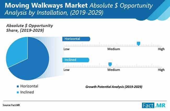 global moving walkways market 01