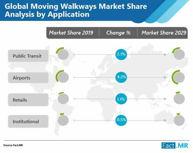 global moving walkways market 02