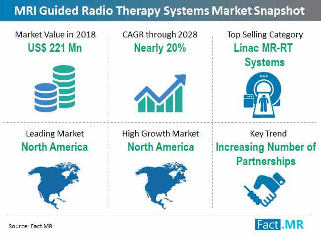 global mri guided radio therapy systems market snapshot