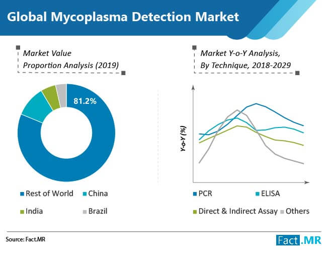global mycoplasma detection market