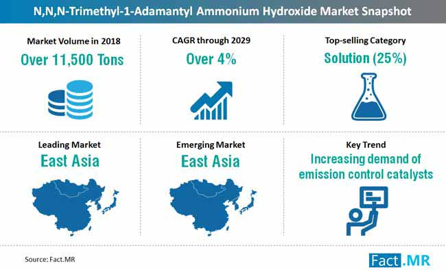 global n n n trimethyl 1 adamantyl ammonium hydroxide market snapshot