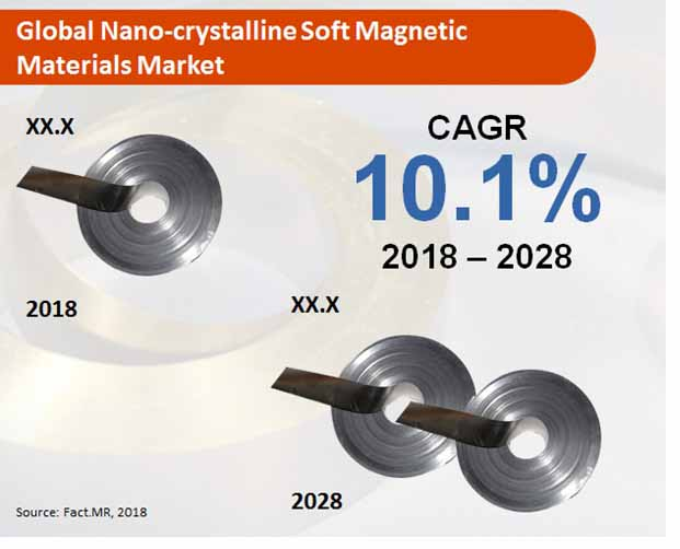 global nano crystalline soft magnetic materials market