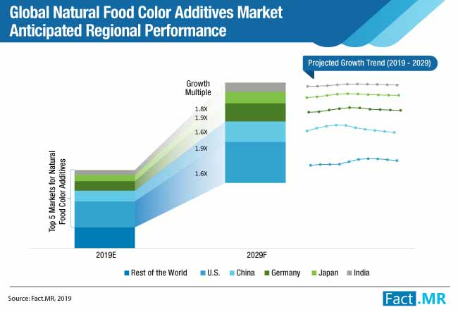 global natural food color additives market anticipated regional performance