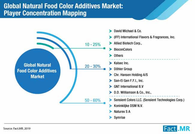 global natural food color additives market player concentration mapping