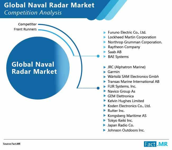 global naval radar market 01