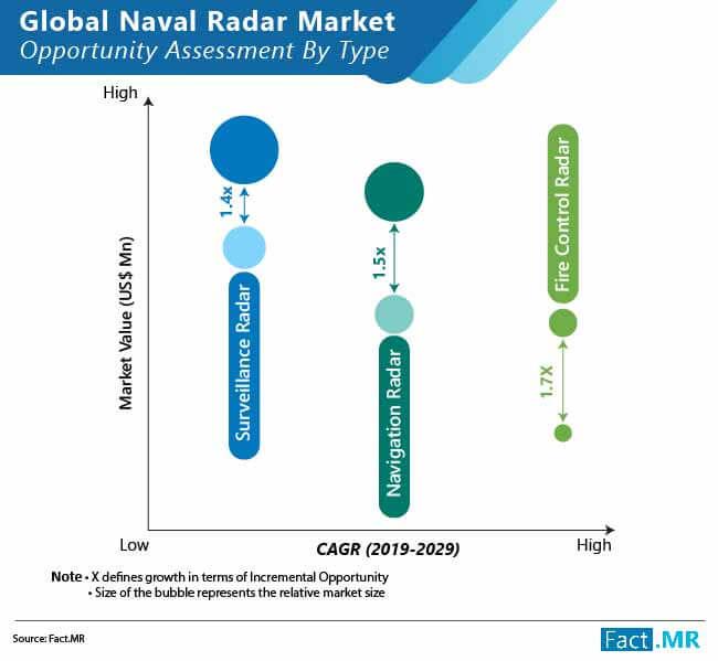 pasar radar angkatan laut global 02