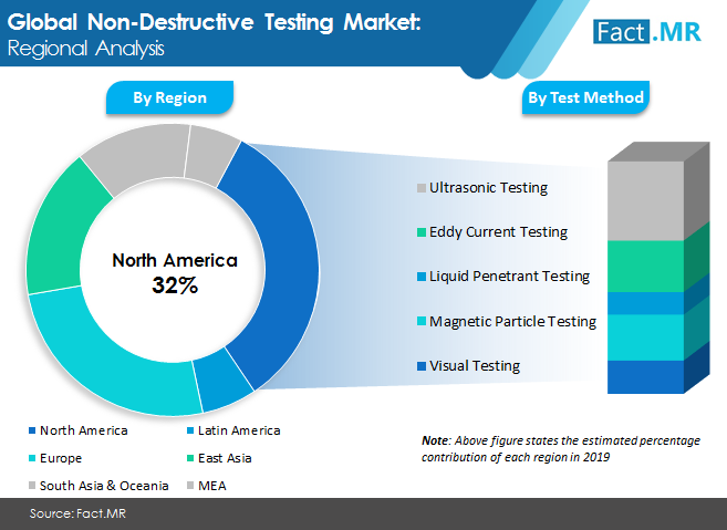 global non destructive testing market image 2