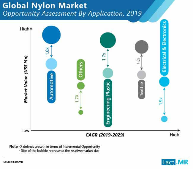 global nylon market 02