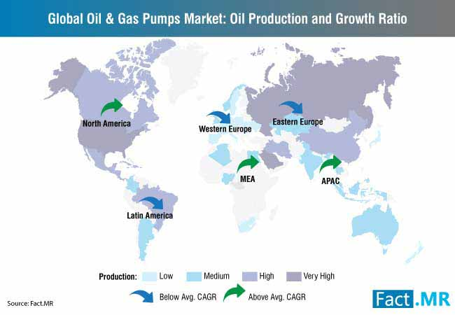global oil & gas pumps market oil production and growth ratio