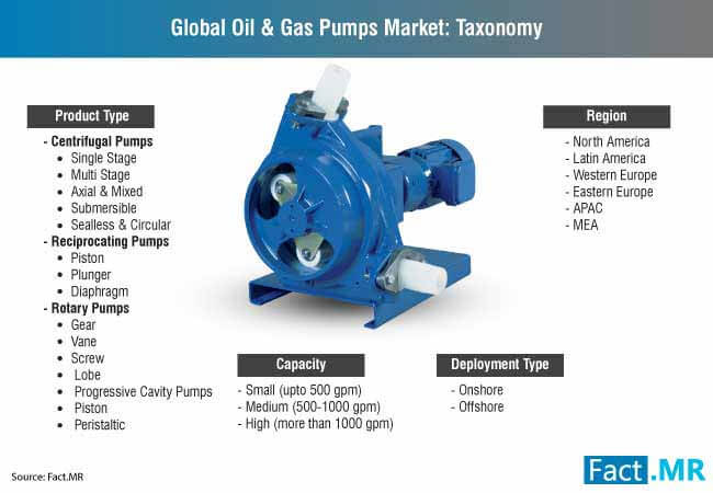 global oil & gas pumps market taxonomy