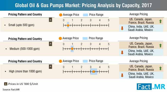 global oil gas pumps market pricing analysis by capacity 2017 (4)