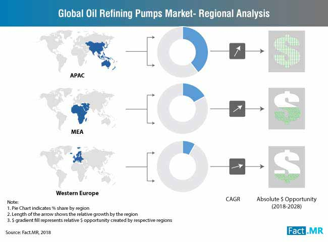 global oil refining pumps market market share dollar opportunity
