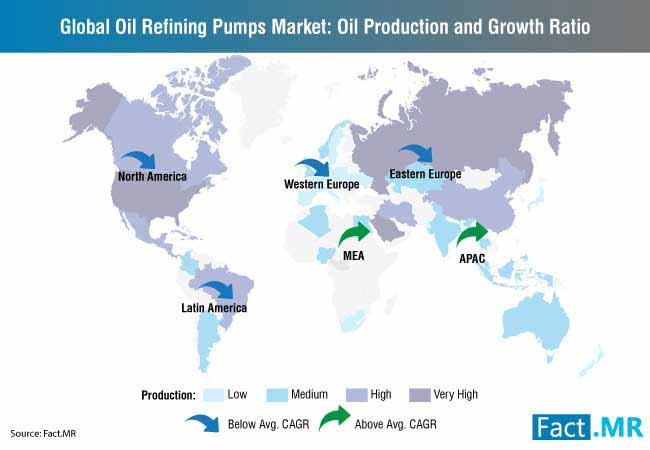 global oil refining pumps market production and trade canvas