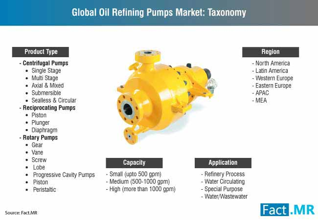 global oil refining pumps market taxonomy