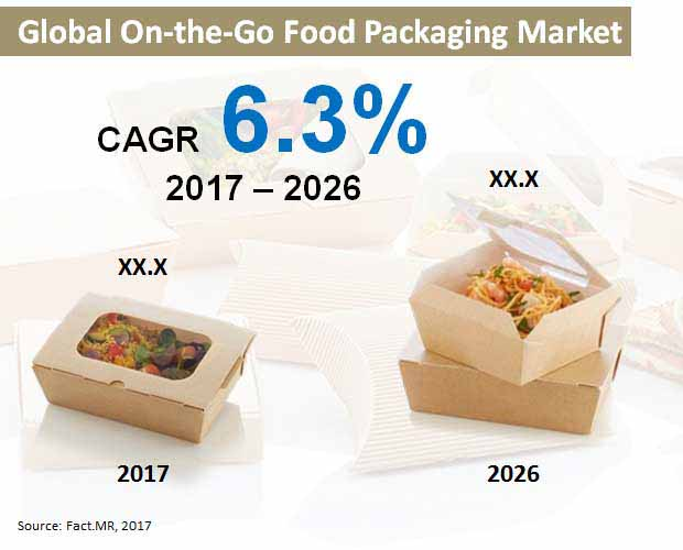 global on the go food packaging market