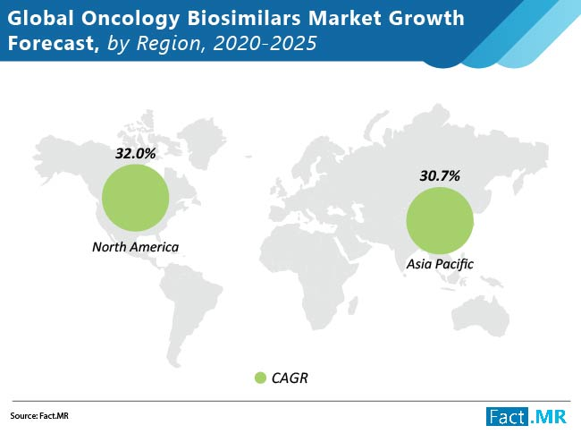 global oncolology biosimilars market growth forecast by region