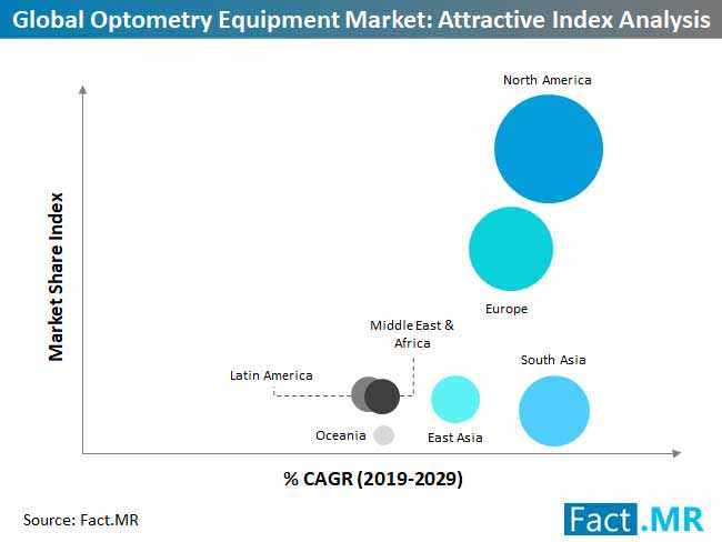 global optometry equipment market attractive index analysis