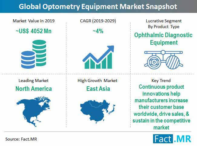 global optometry equipment market snapshot