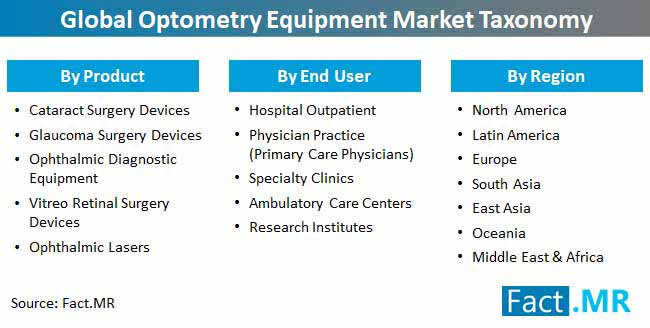 global optometry equipment market taxonomy