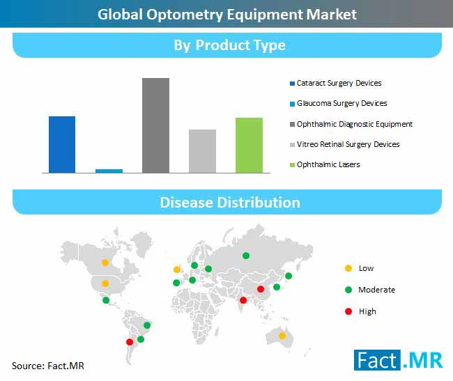 global optometry equipment market