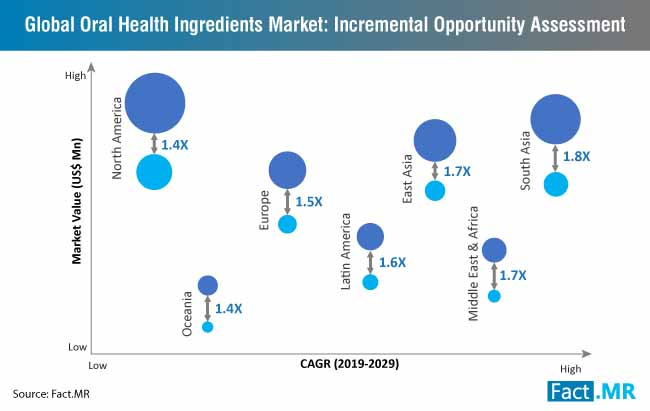 global oral health ingredients market incremental opportunity assessment