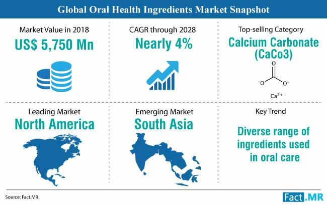 global oral health ingredients market snapshot