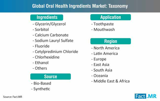 global oral health ingredients market taxonomy