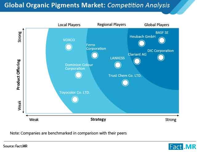 global organic pigments market 01