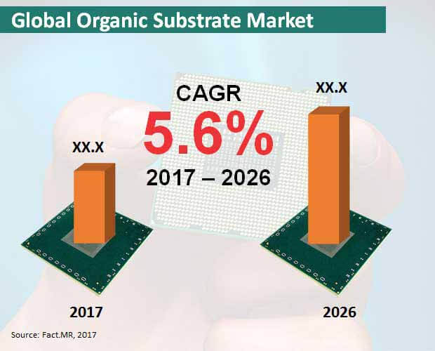 global organic substrate market