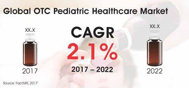 global otc pediatric healthcare market