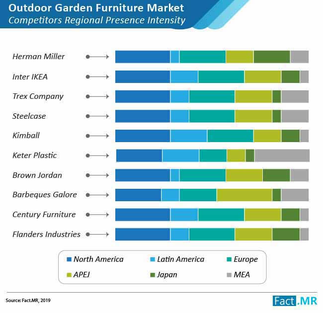 global outdoor garden furniture market 02