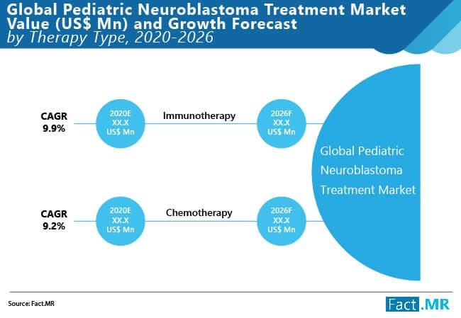 global pediatric neuroblastoma treatment market 01