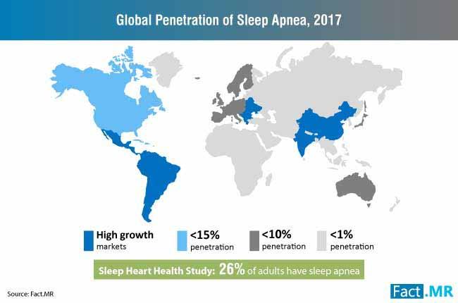 global penetration of sleep apnea