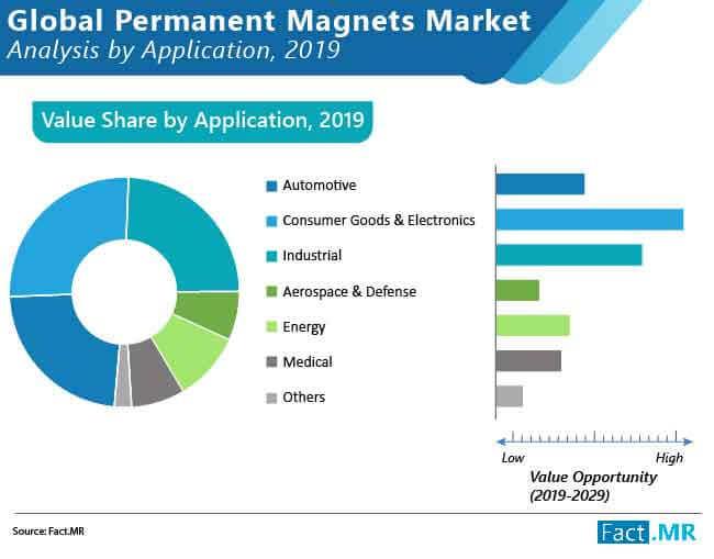 global permanent magnets market 01